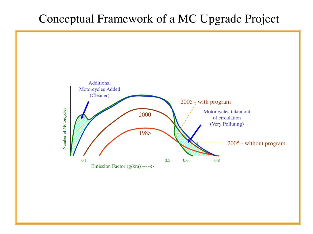 Conceptual Framework of a MC Upgrade Project