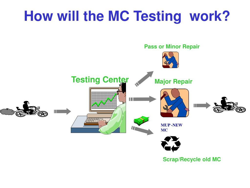 How will the MC Testing  work?