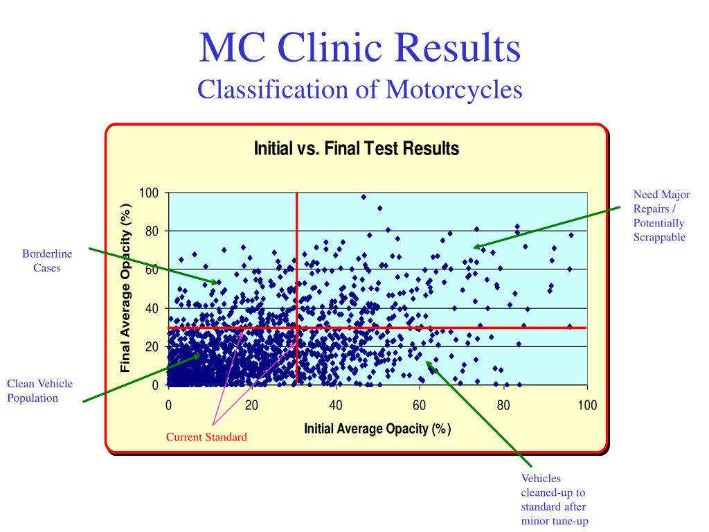 MC Clinic Results