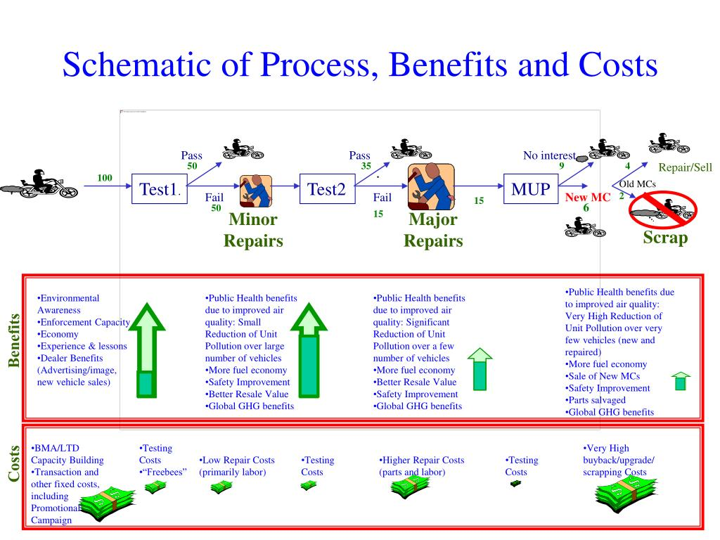 Schematic of Process, Benefits and Costs