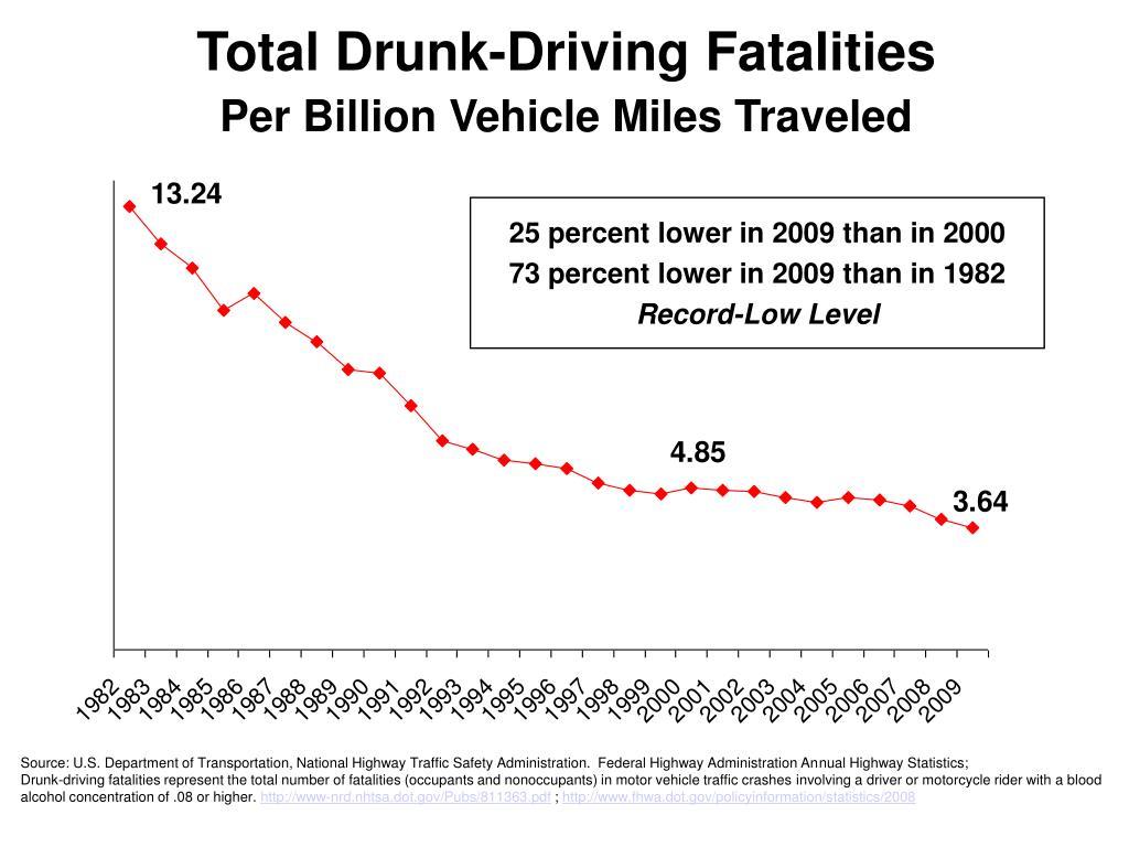 Total Drunk-Driving Fatalities