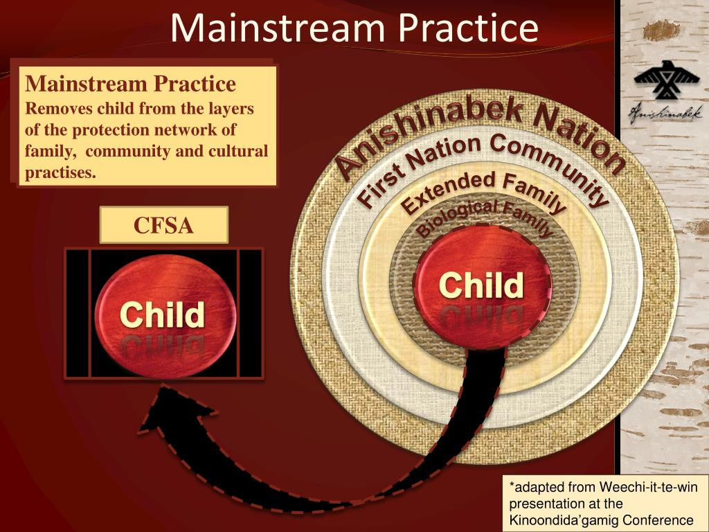 Mainstream Practice