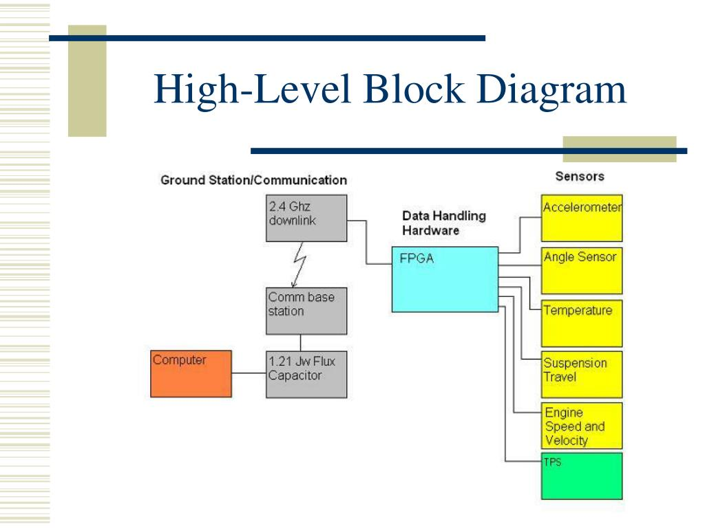High-Level Block Diagram