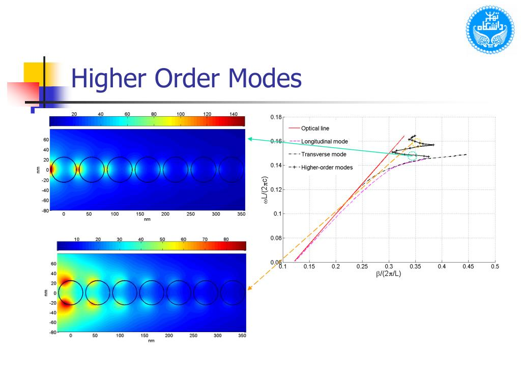 Higher Order Modes