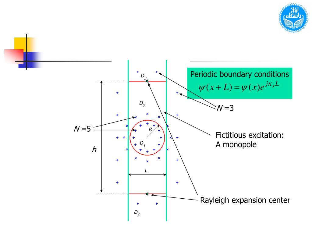 Periodic boundary conditions