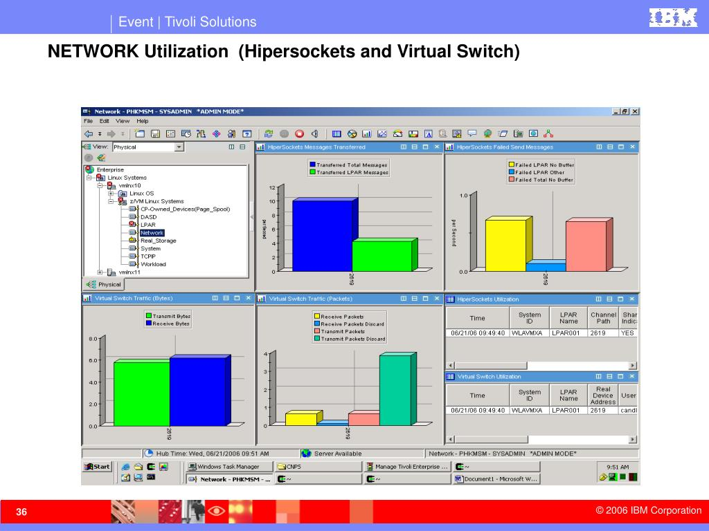 NETWORK Utilization  (Hipersockets and Virtual Switch)
