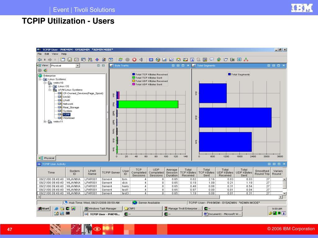 TCPIP Utilization - Users