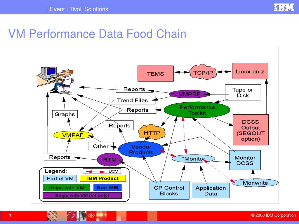 VM Performance Data Food Chain
