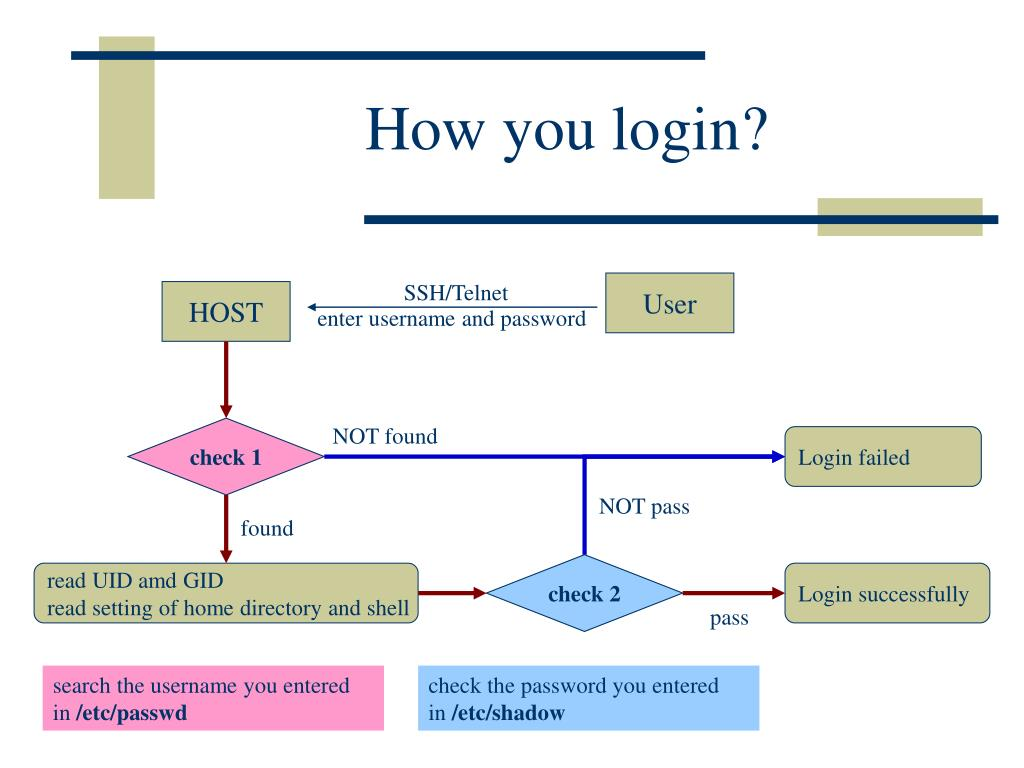How you login?