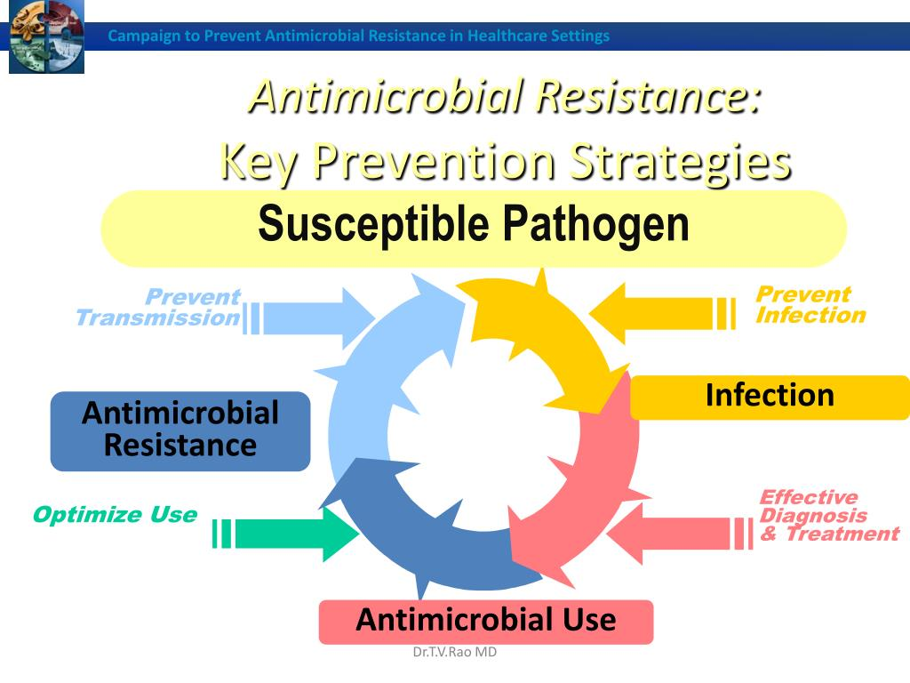Campaign to Prevent Antimicrobial Resistance in Healthcare Settings