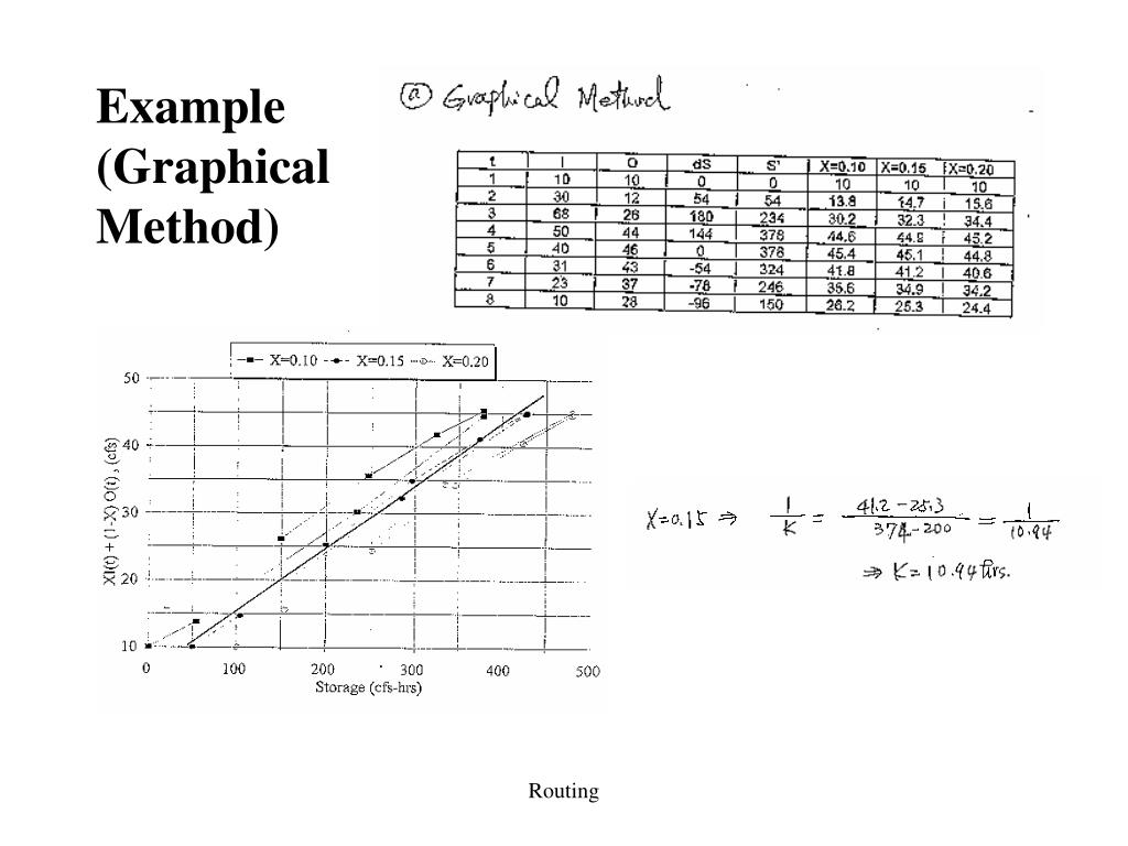 Example (Graphical Method)