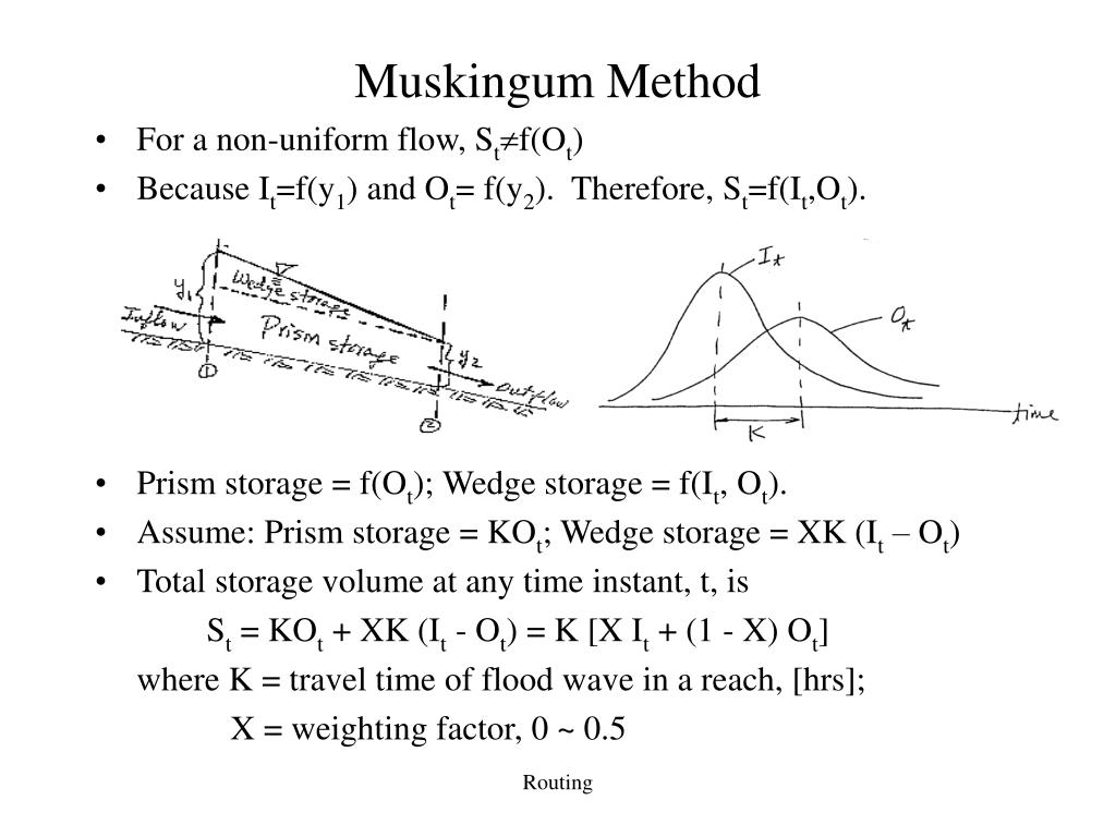 Muskingum Method