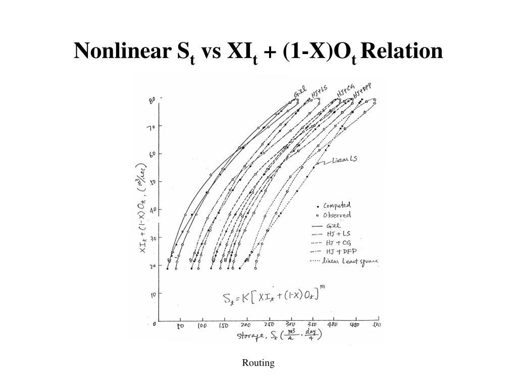Nonlinear S