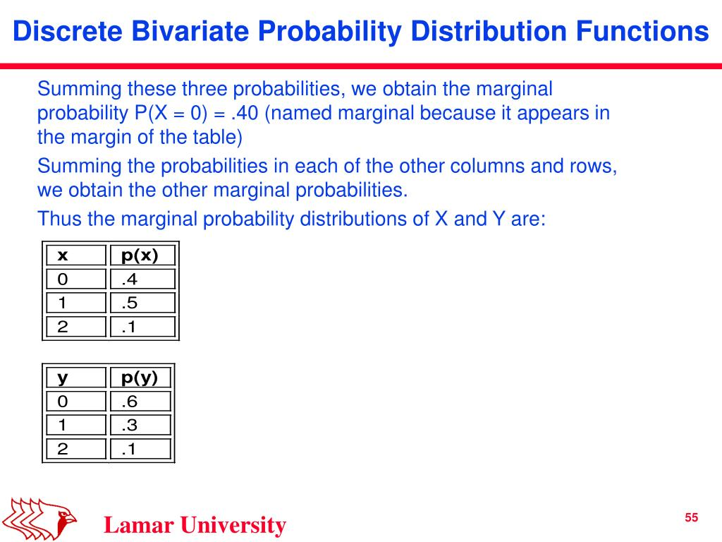 Summing these three probabilities, we obtain the marginal probability P(X = 0) = .40 (named marginal because it appears in the margin of the table)