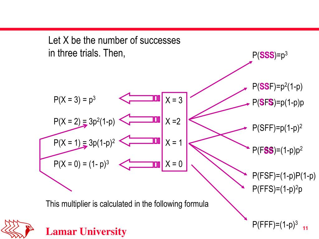 Let X be the number of successes