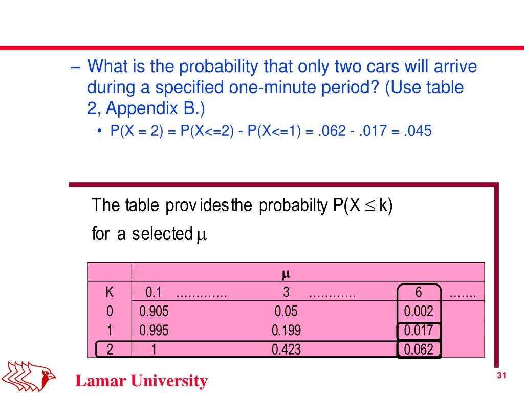 What is the probability that only two cars will arrive during a specified one-minute period? (Use table 2, Appendix B.)