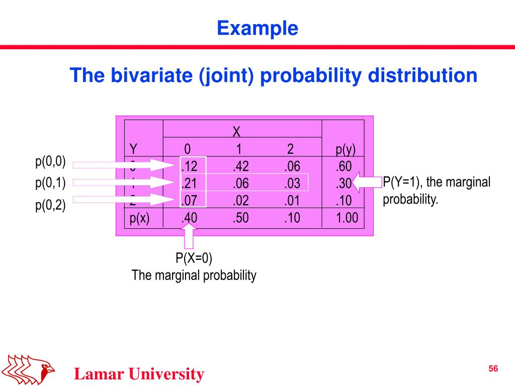 The bivariate (joint) probability distribution
