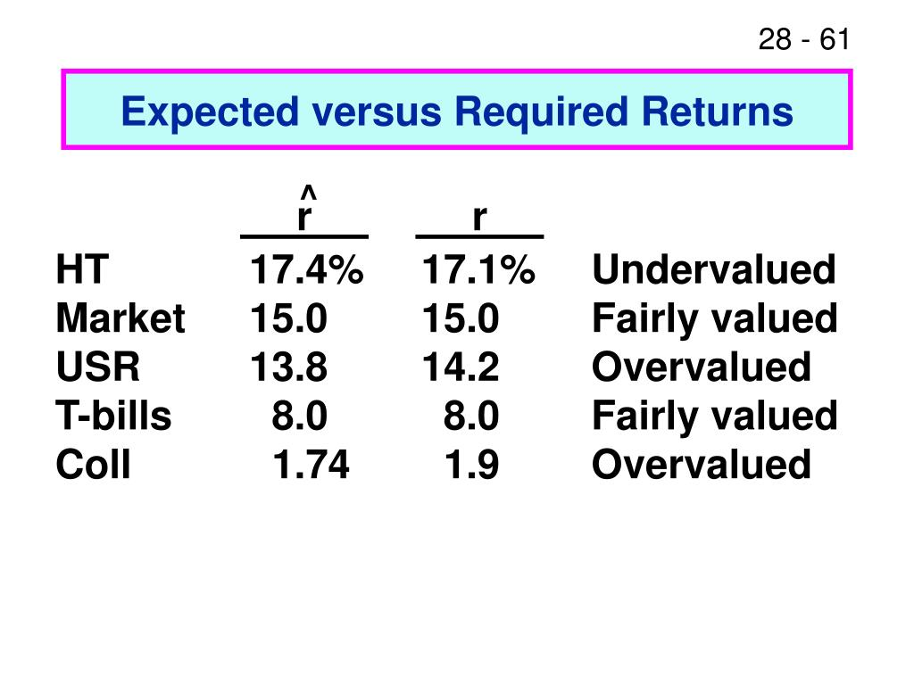 Expected versus Required Returns