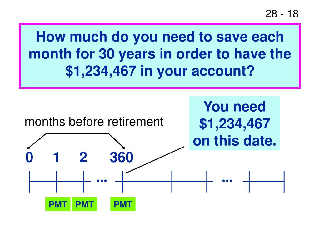 How much do you need to save each month for 30 years in order to have the $1,234,467 in your account?