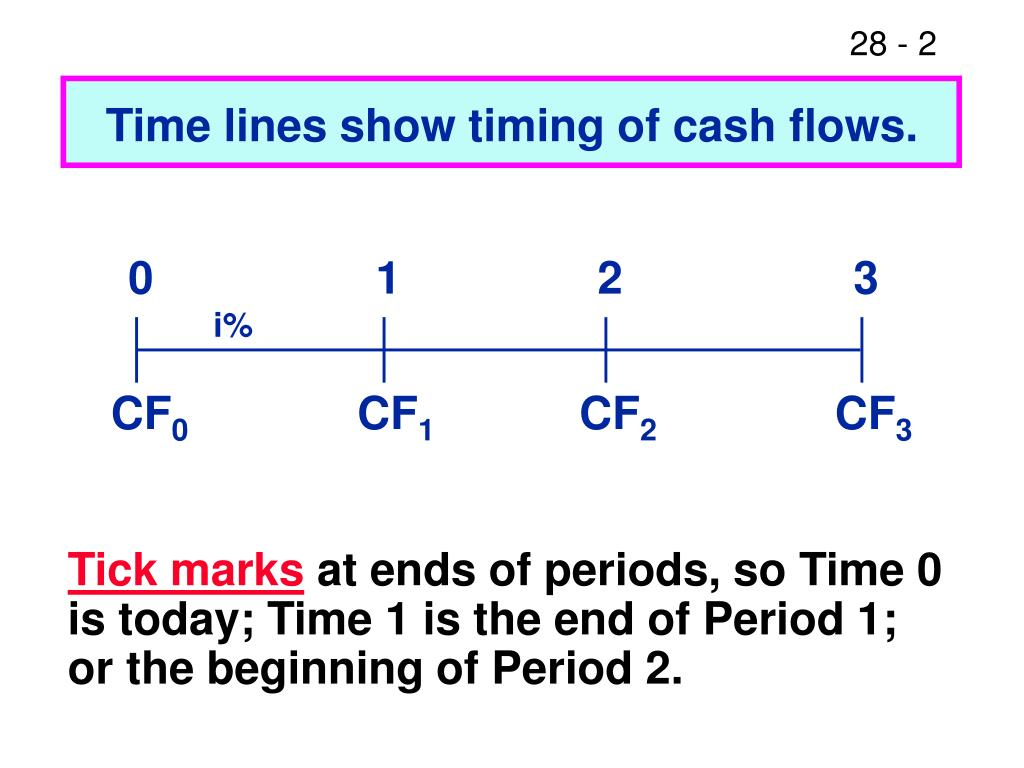 Time lines show timing of cash flows.