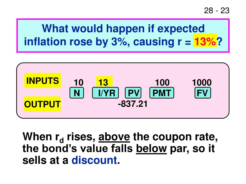 What would happen if expected inflation rose by 3%, causing r =