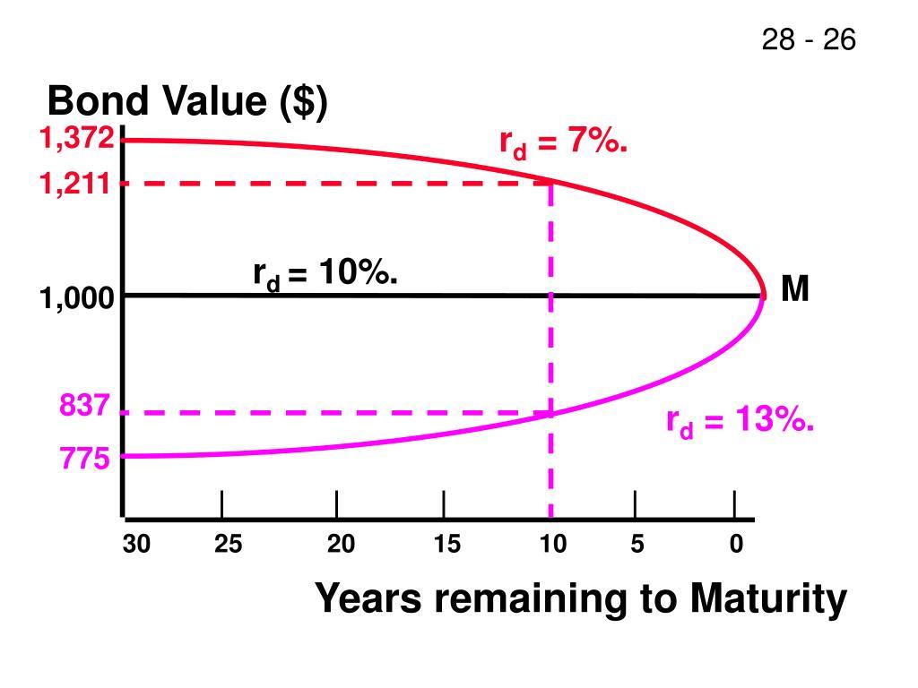 Bond Value ($)