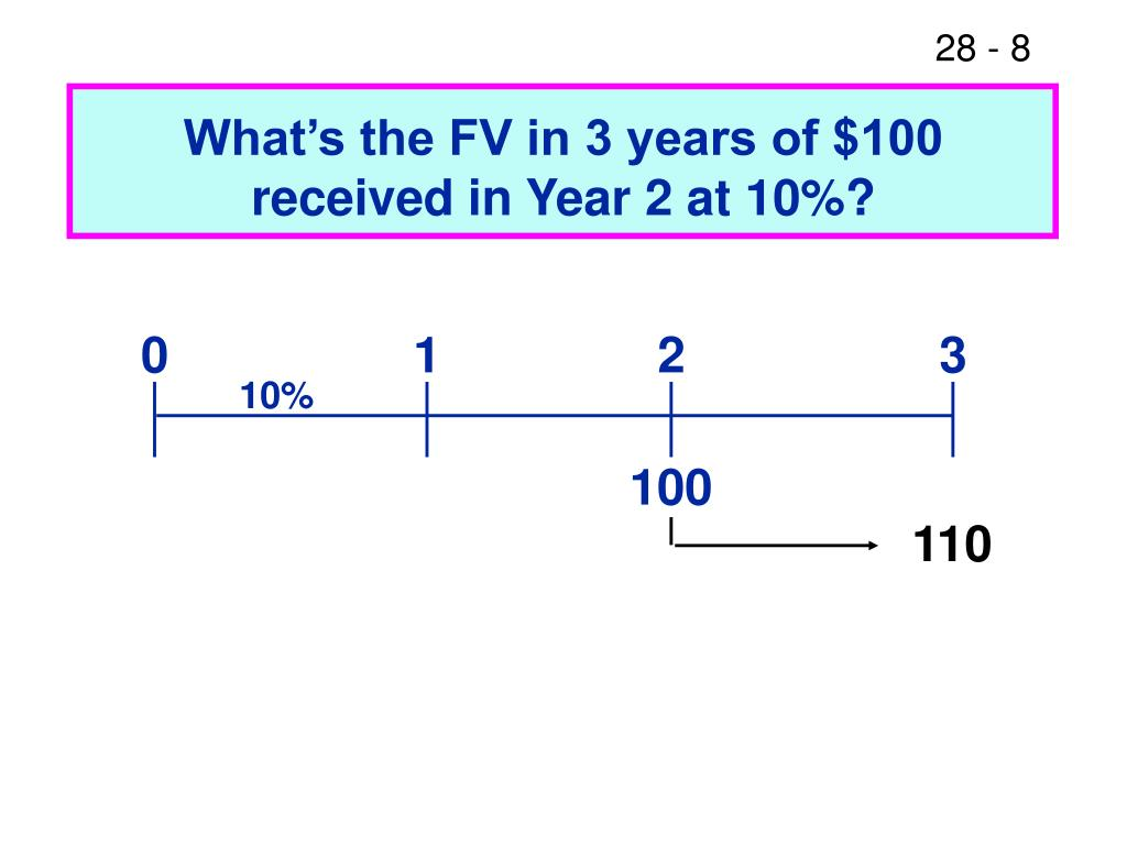 What's the FV in 3 years of $100 received in Year 2 at 10%?