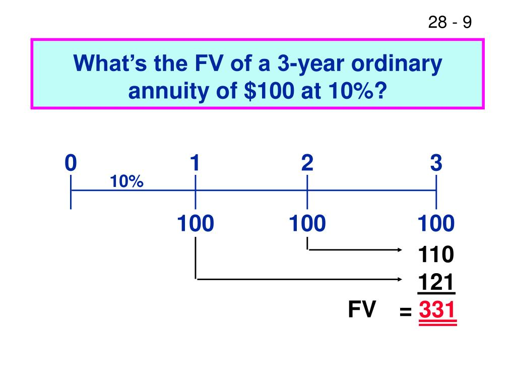 What's the FV of a 3-year ordinary annuity of $100 at 10%?