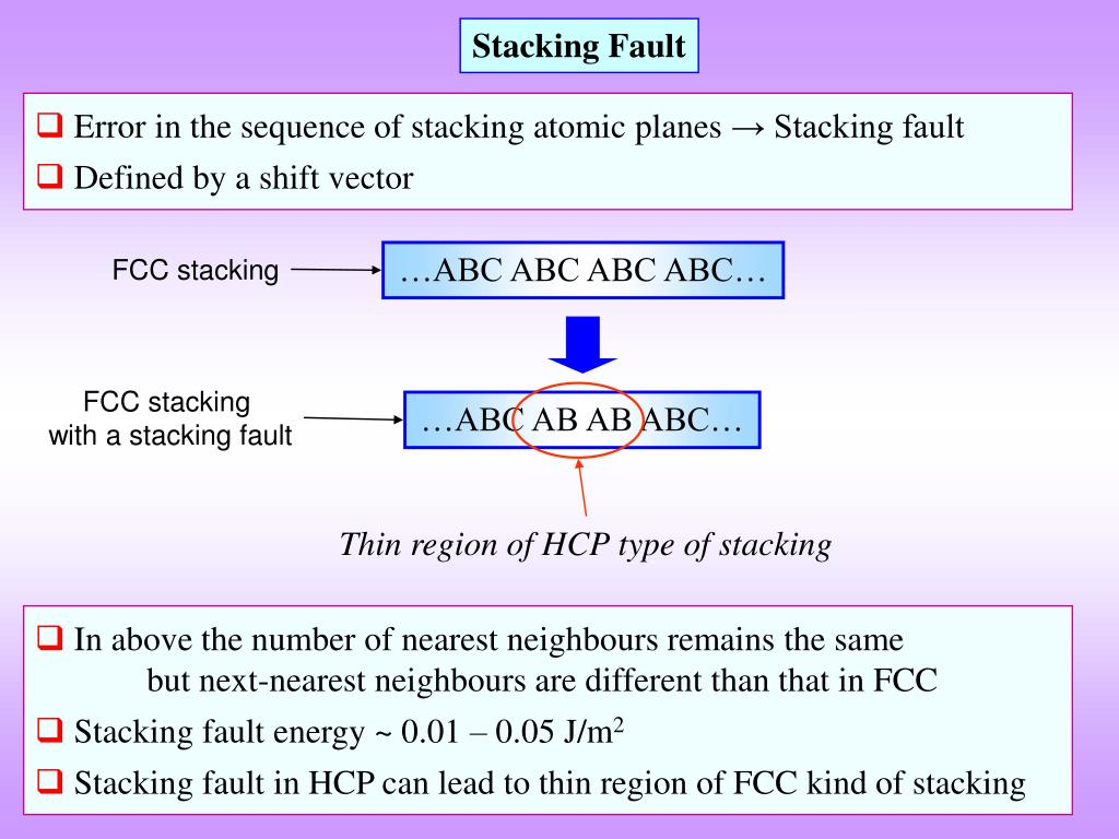 Stacking Fault
