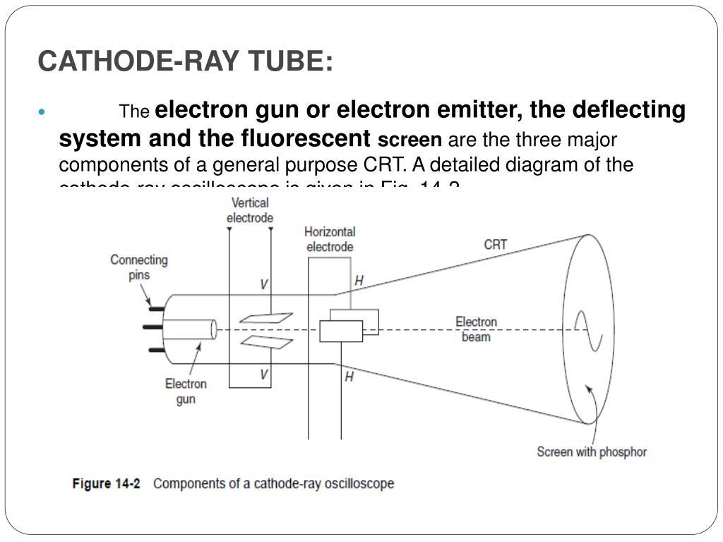 CATHODE-RAY TUBE: