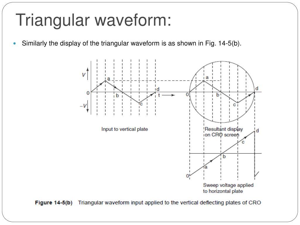 Triangular waveform: