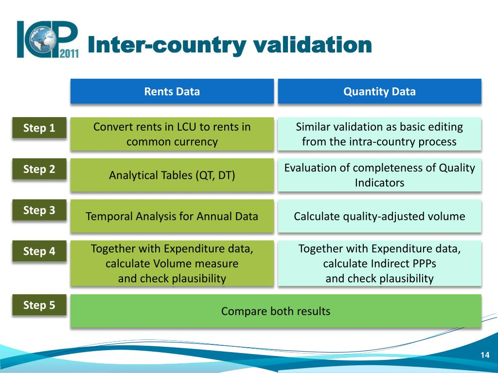 Inter-country validation