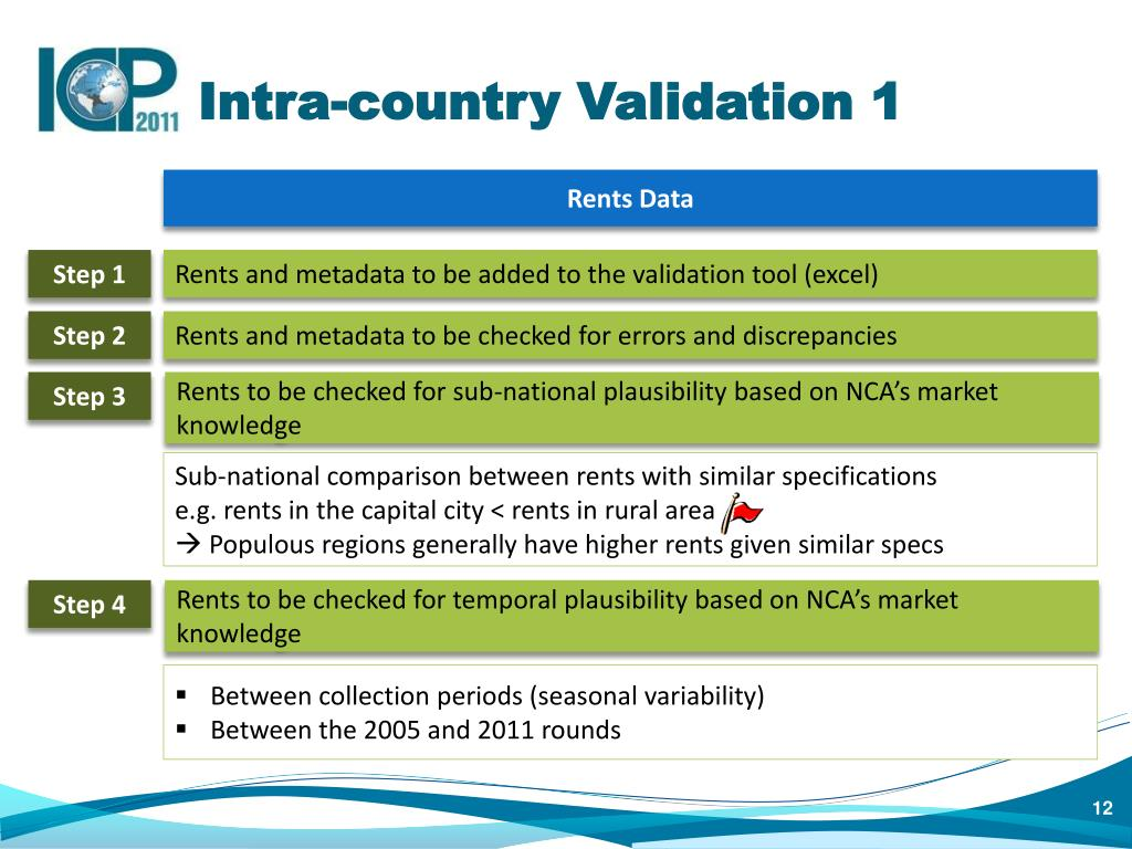 Intra-country Validation 1