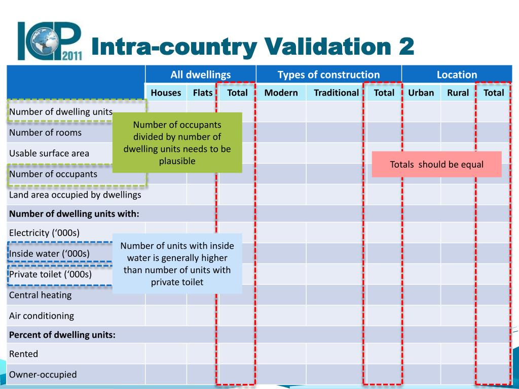 Intra-country Validation 2