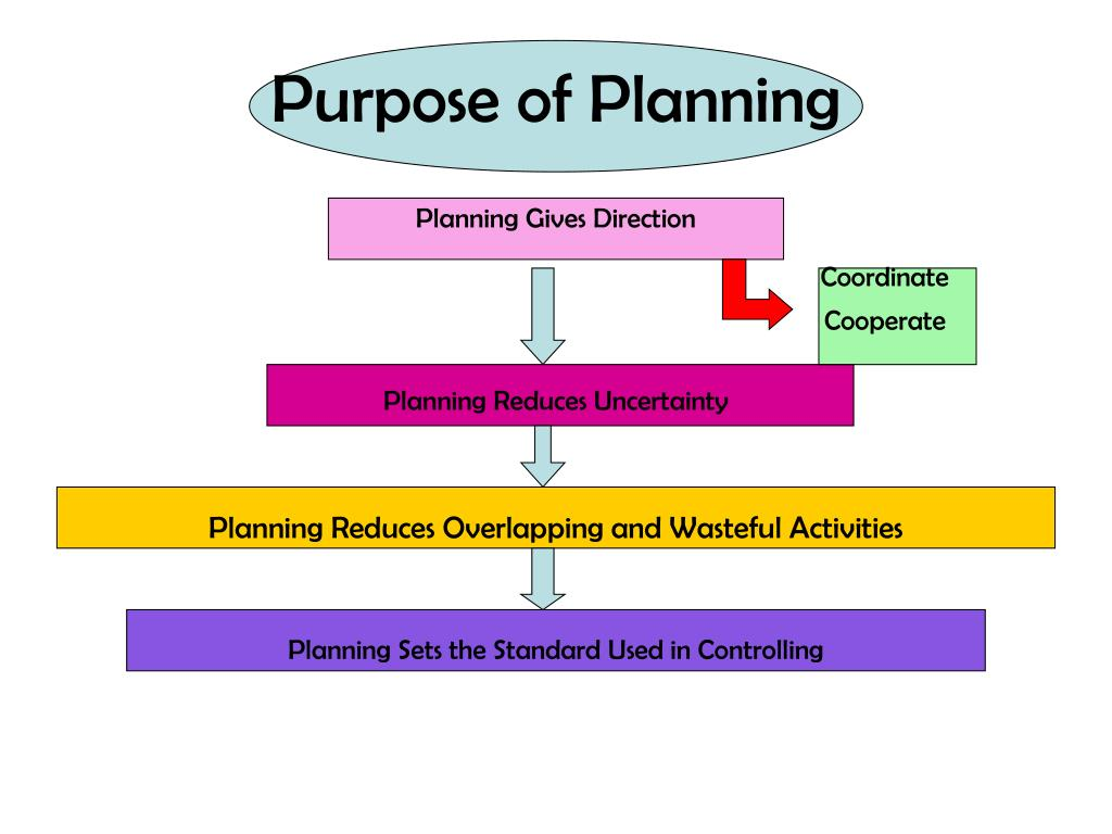 Purpose of Planning