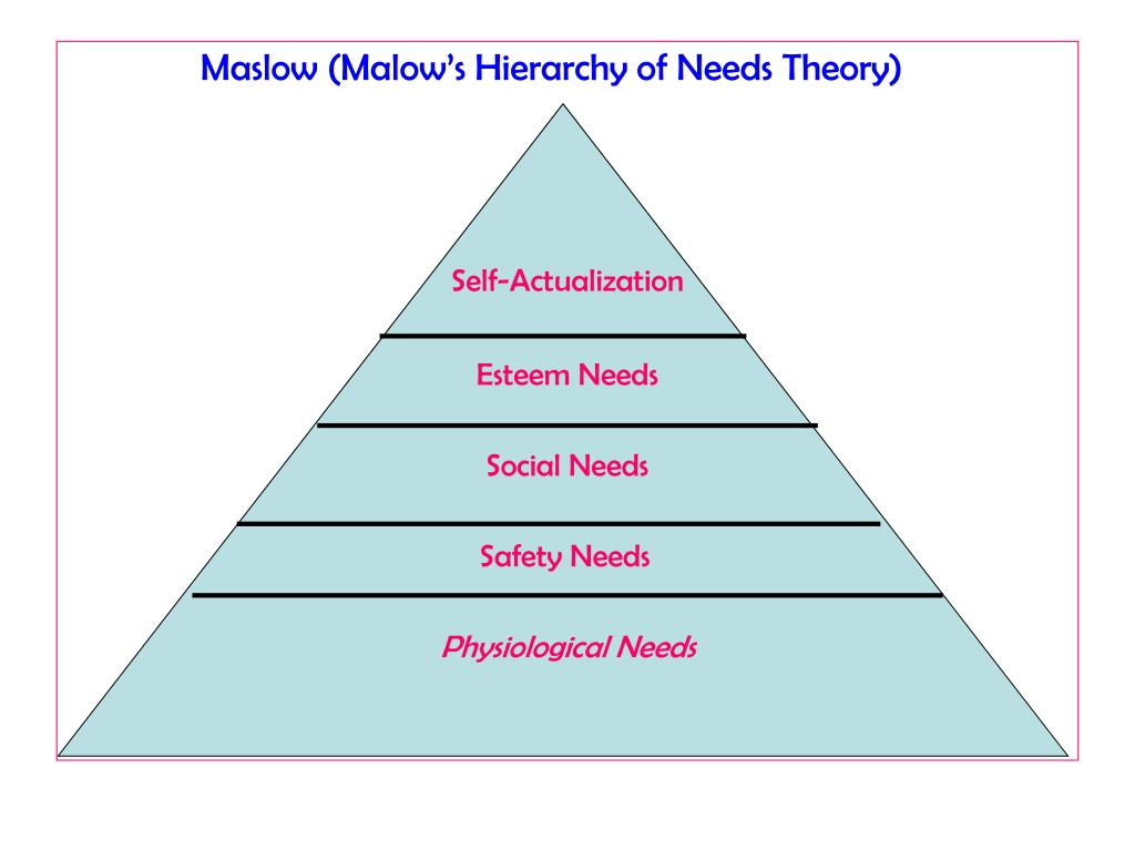 Maslow (Malow's Hierarchy of Needs Theory)