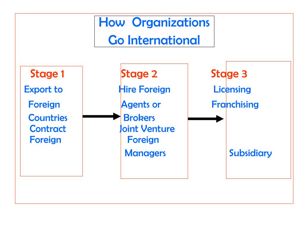 How  Organizations