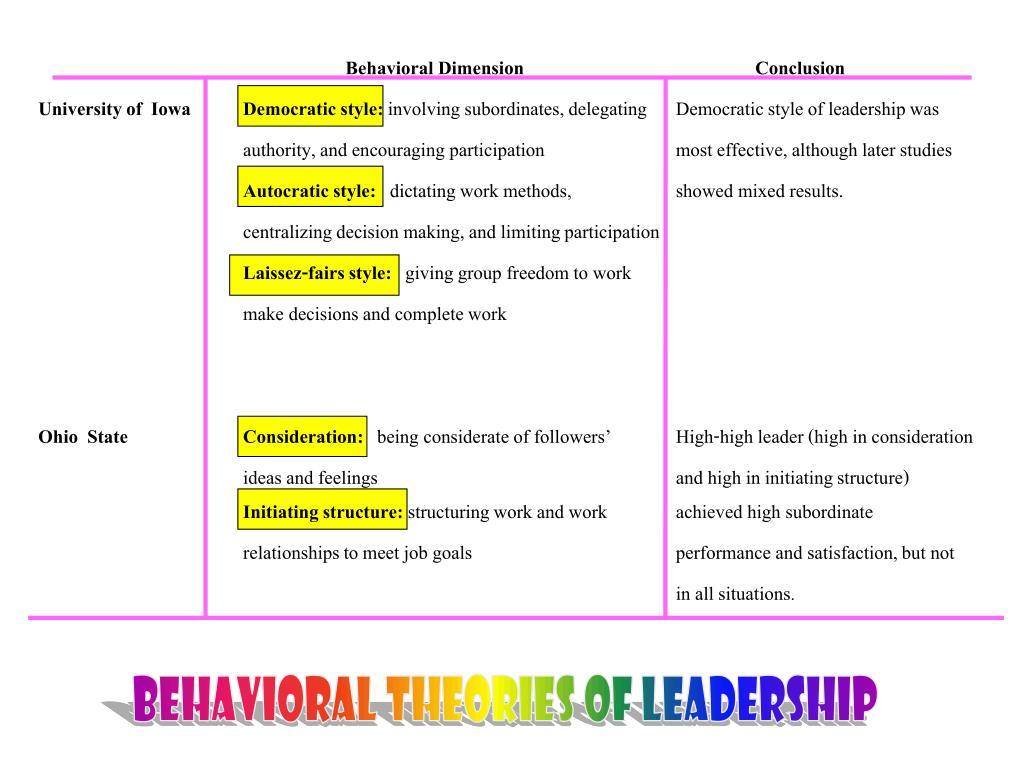 Behavioral DimensionConclusion