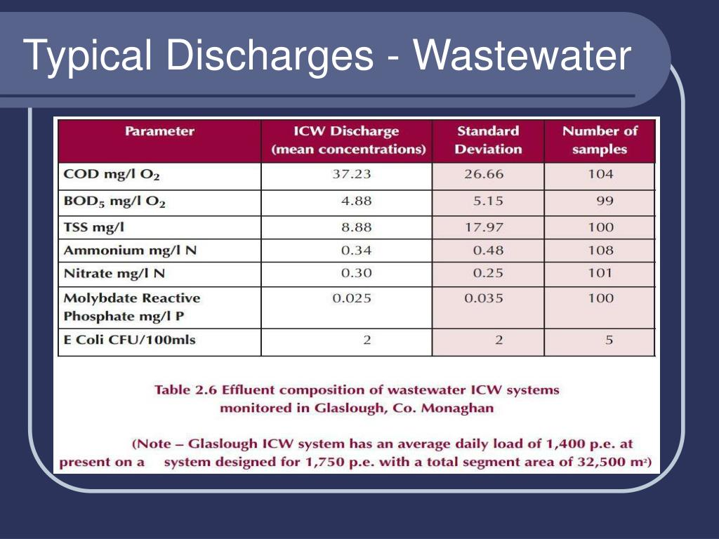 Typical Discharges - Wastewater