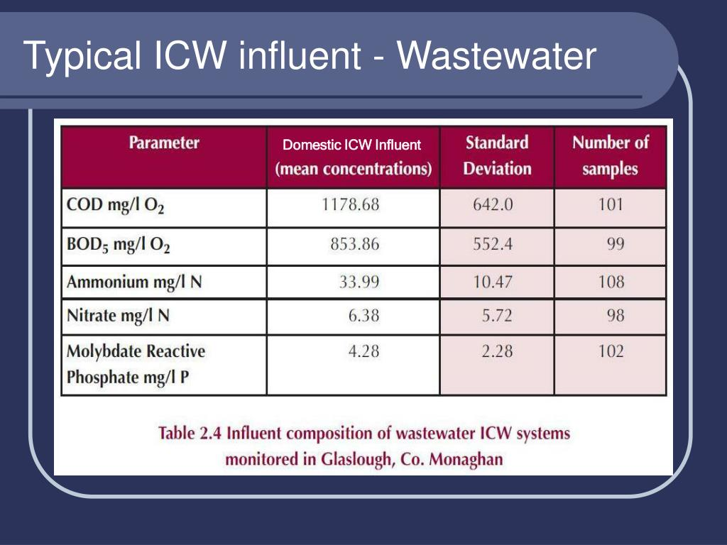 Typical ICW influent - Wastewater