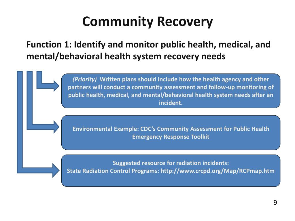 Community Recovery