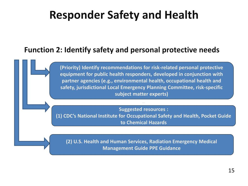 Responder Safety and Health