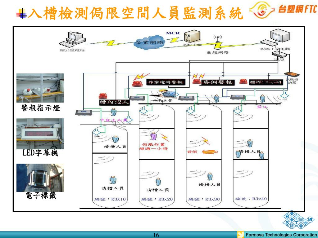 入槽檢測侷限空間人員監測系統