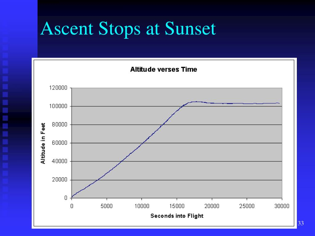 Ascent Stops at Sunset