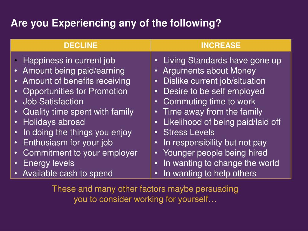 Are you Experiencing any of the following?