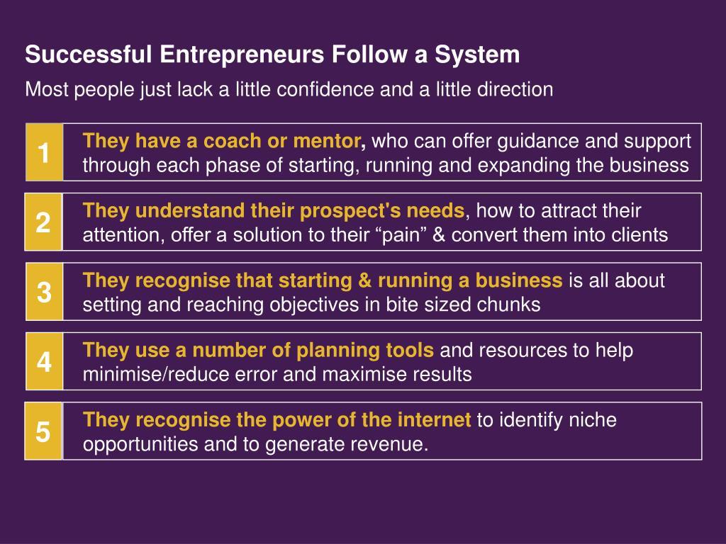 Successful Entrepreneurs Follow a System