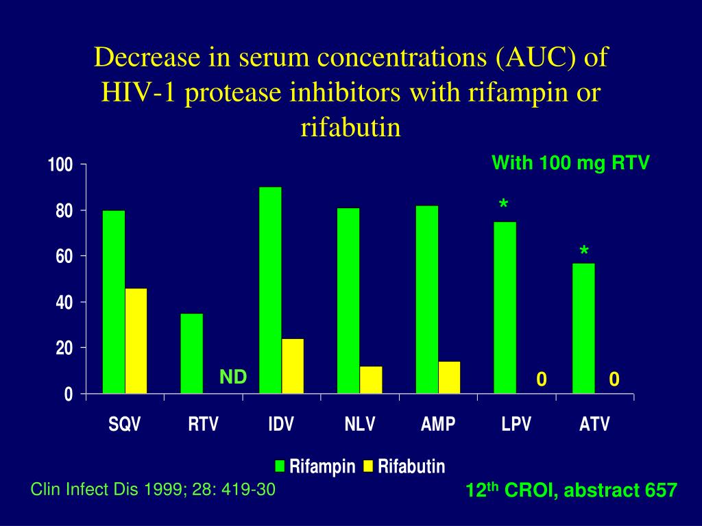 Decrease in serum concentrations (AUC) of HIV-1 protease inhibitors with rifampin or rifabutin