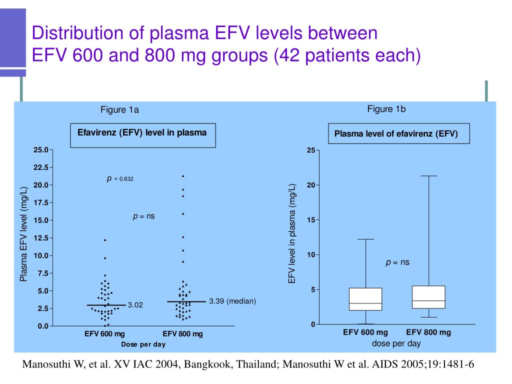 Distribution of plasma EFV levels between