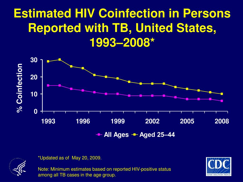 Estimated HIV Coinfection in Persons Reported with TB, United States,