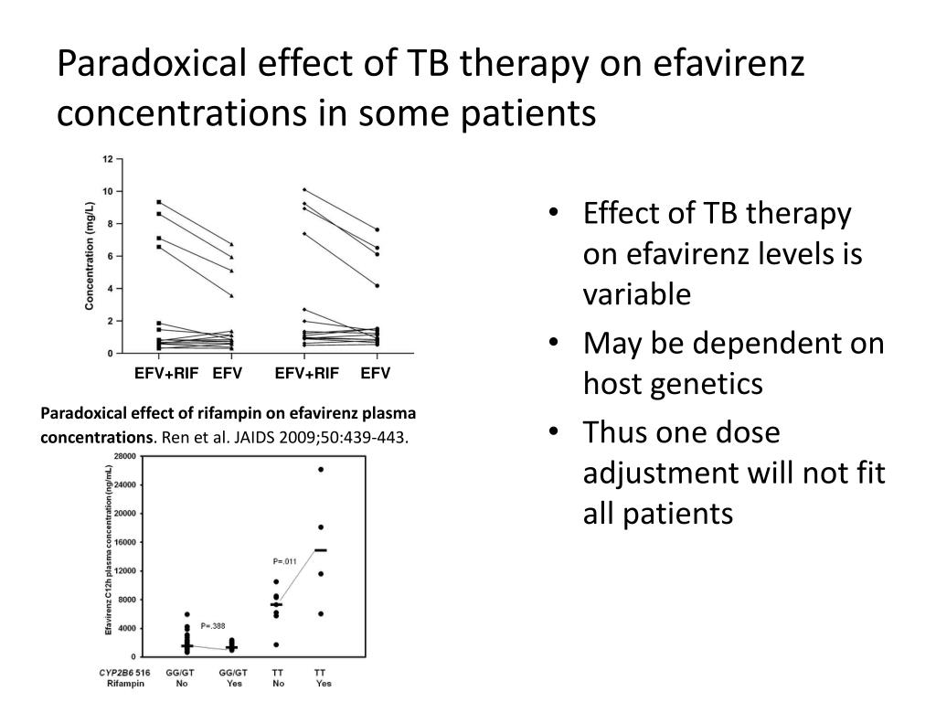 Paradoxical effect of TB therapy on efavirenz concentrations in some patients